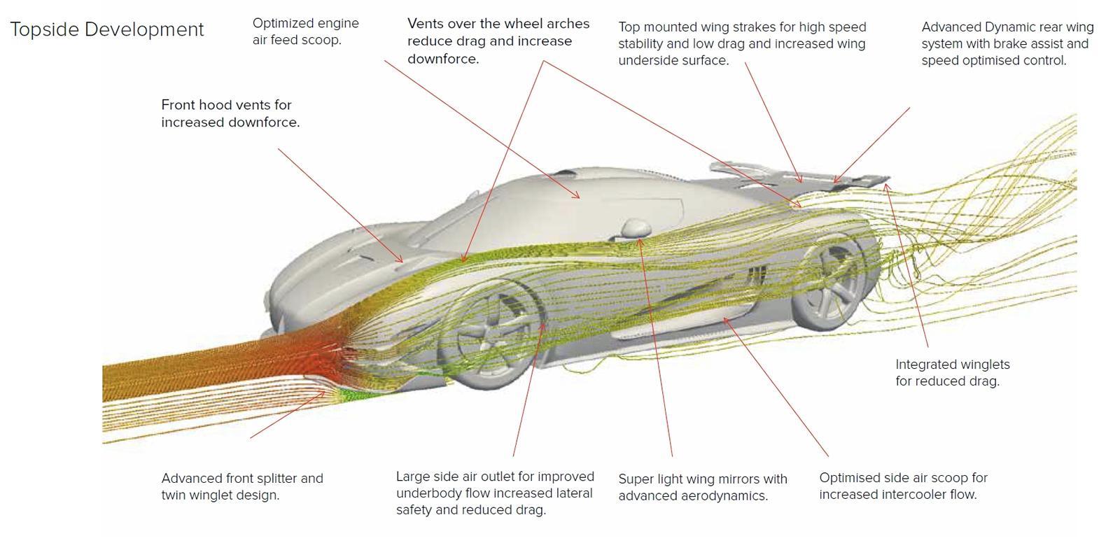Koenigsegg One 1 Active Aerodynamics