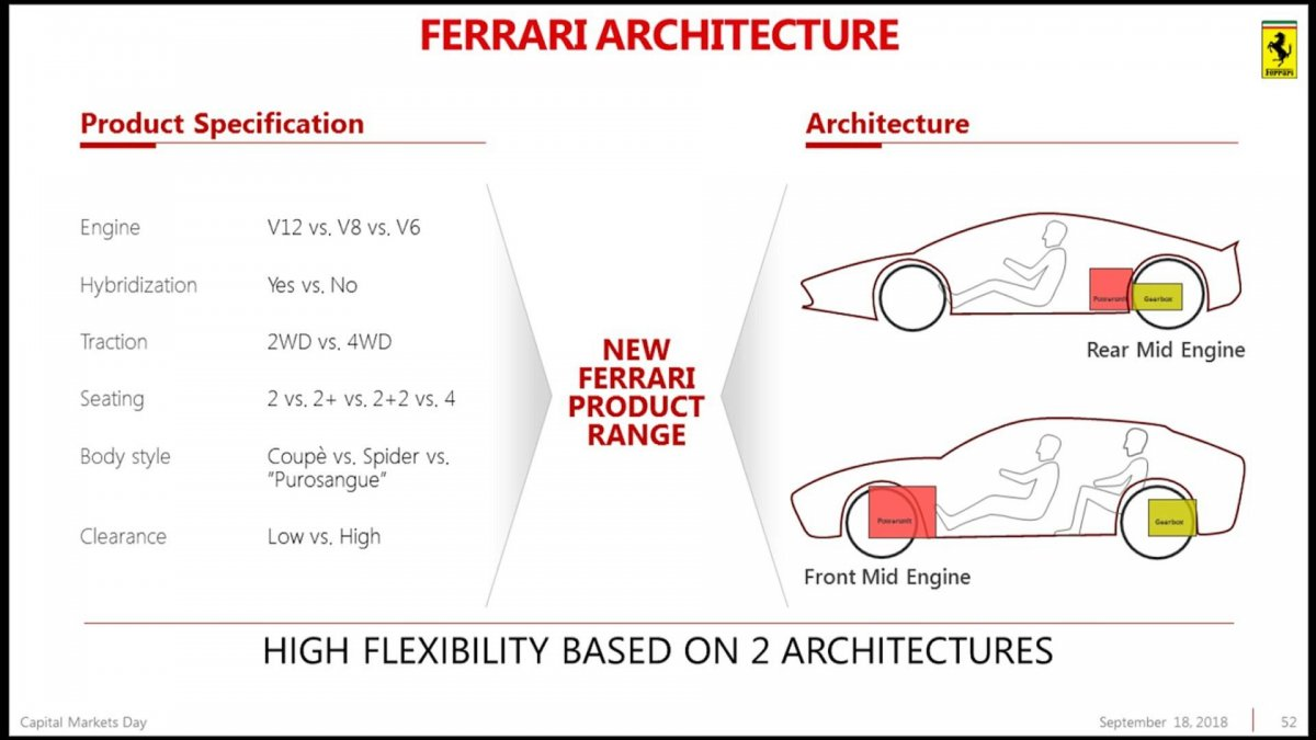 Ferrari Engine Diagram Setup Electrical Wiring Formula 1 First Ever Crossover To Be Known As Purosangue Forcegt Com W16