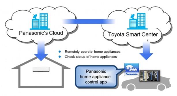 14061101_TOY_Toyota-Panasonichr