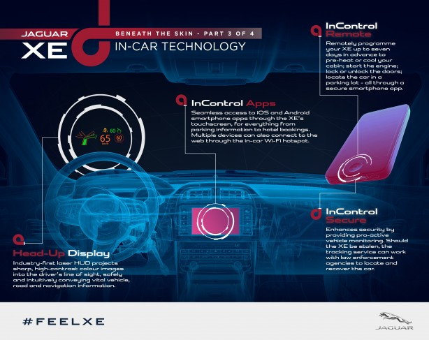 Jaguar XE in-car technologies