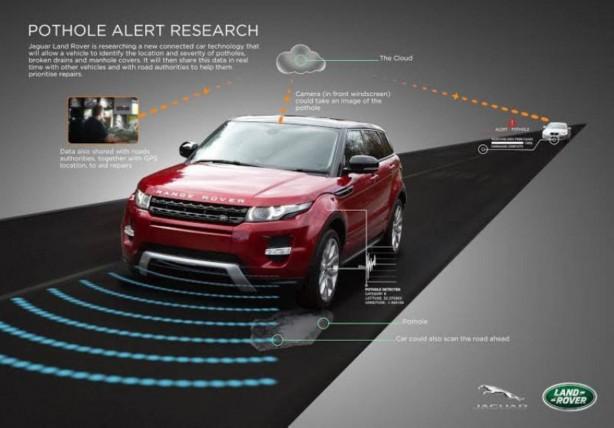 Jaguar Land Rover Pothole Avoidance Technology